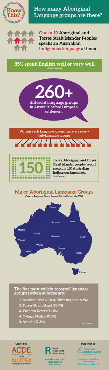 Aboriginal Language Groups Know This? Artboard