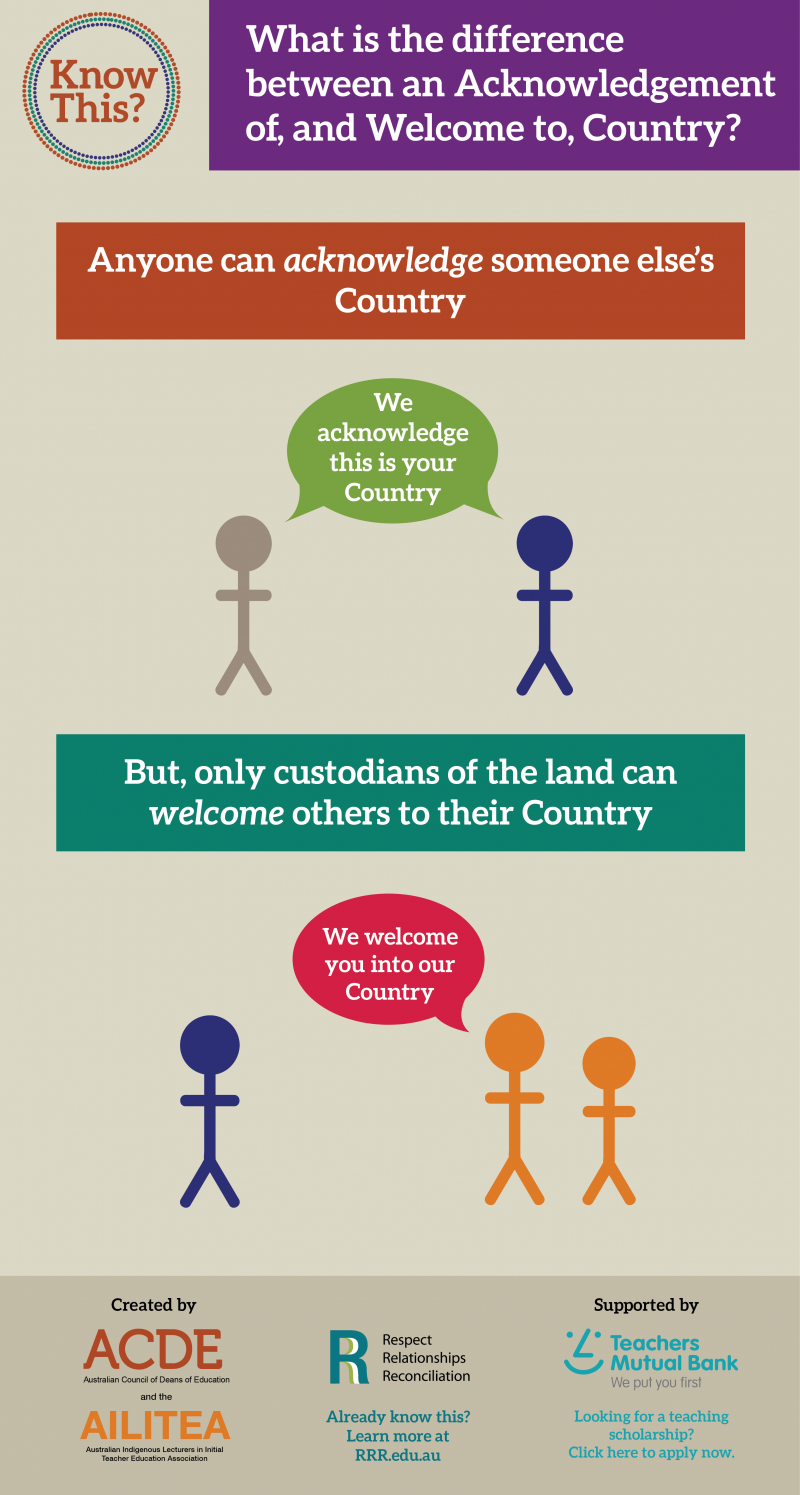 Acknowledgement of Country Infographic Know This