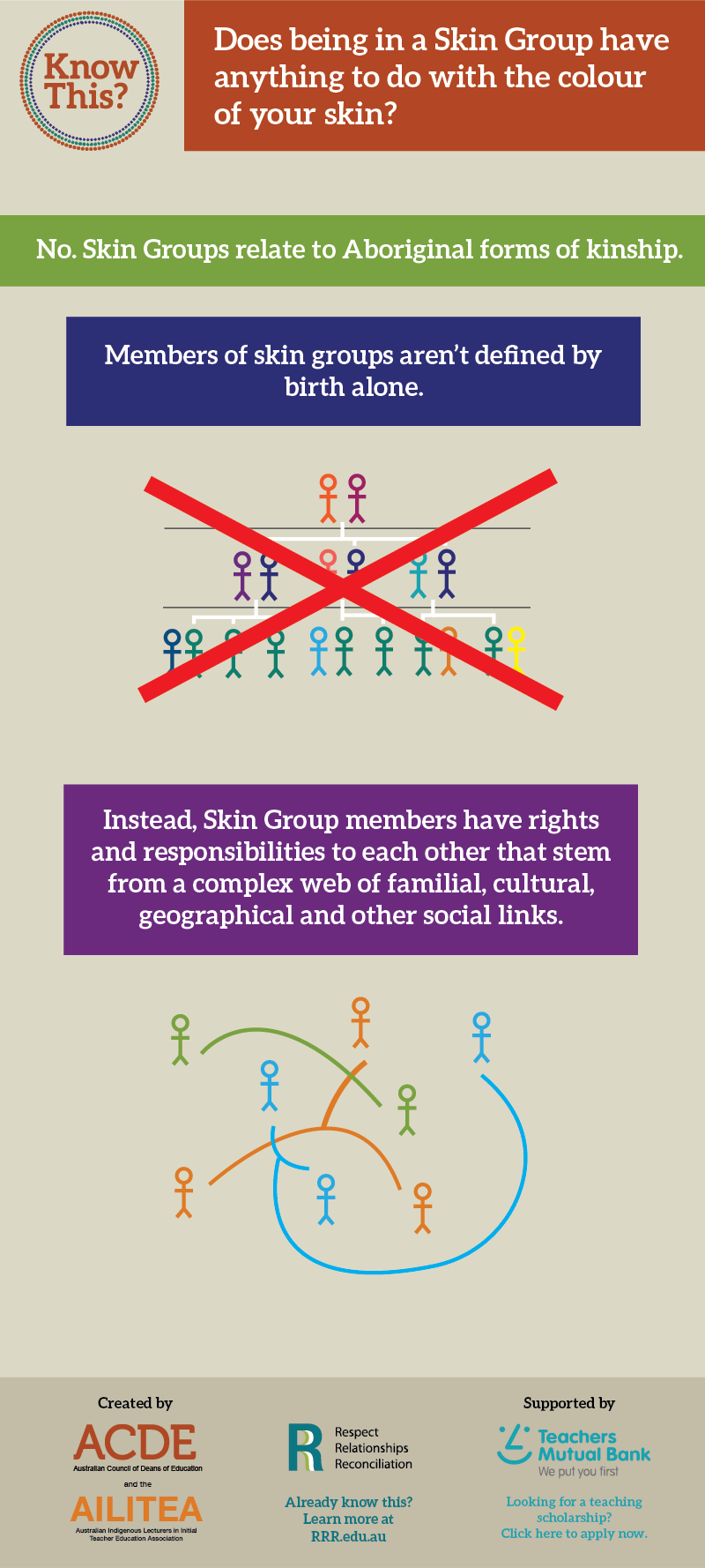 Skin Group Infographic
