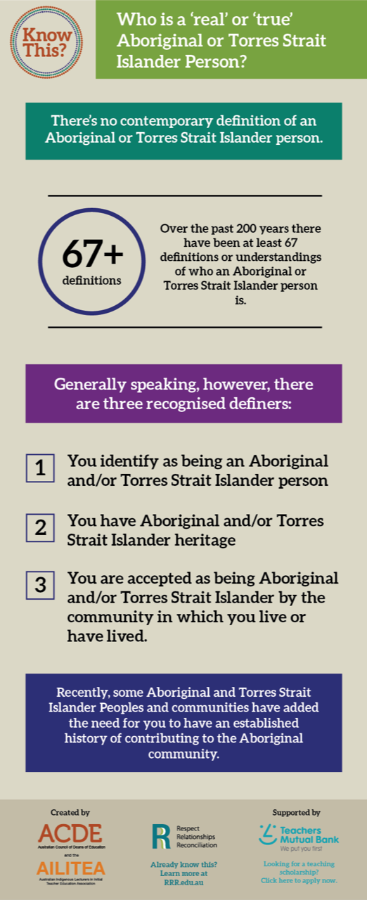Who is a real or true Aboriginal person? Know This? Artboard